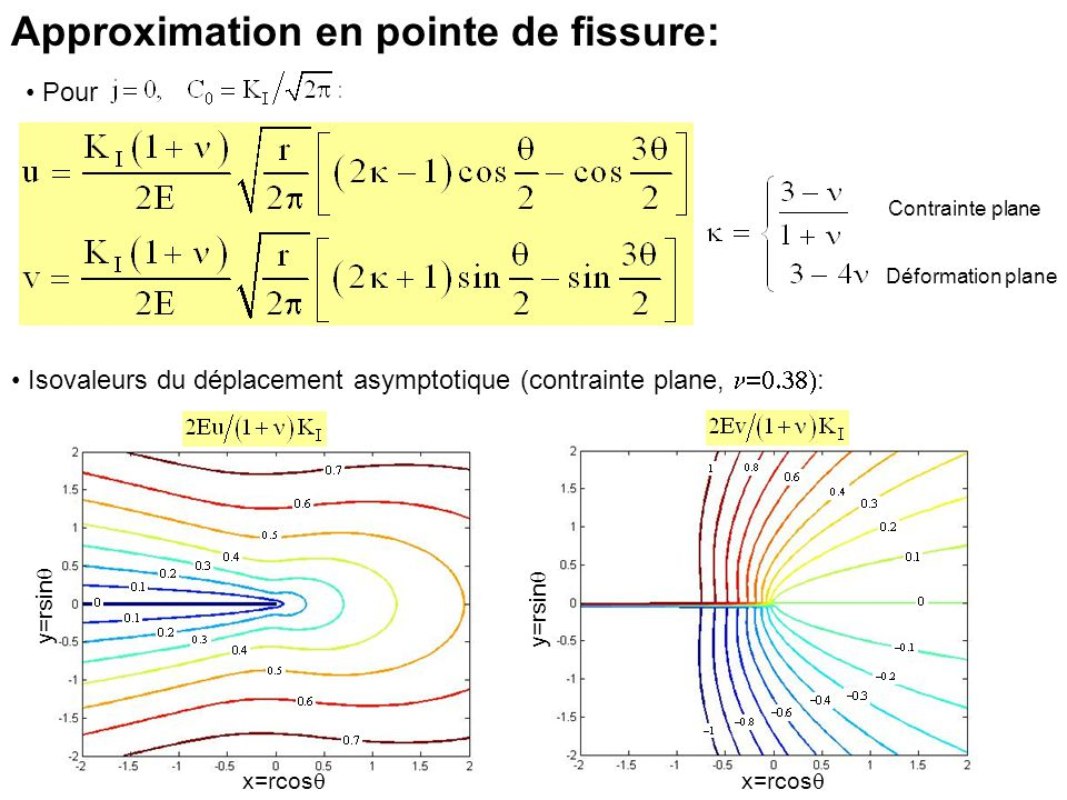 Approximation en pointe de fissure: