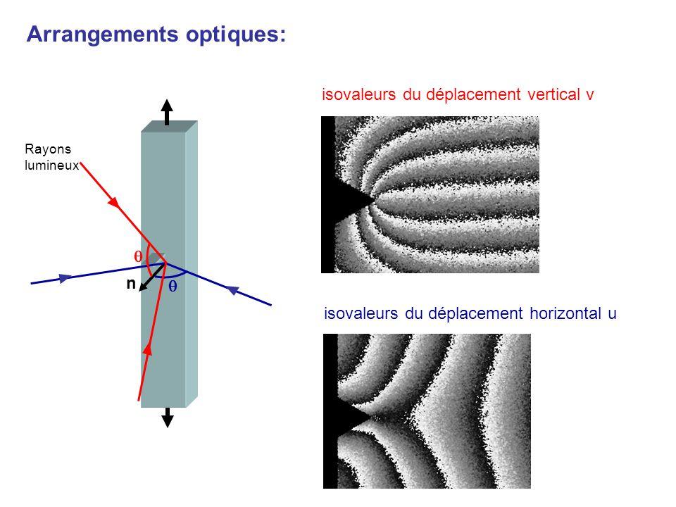 Arrangements optiques: