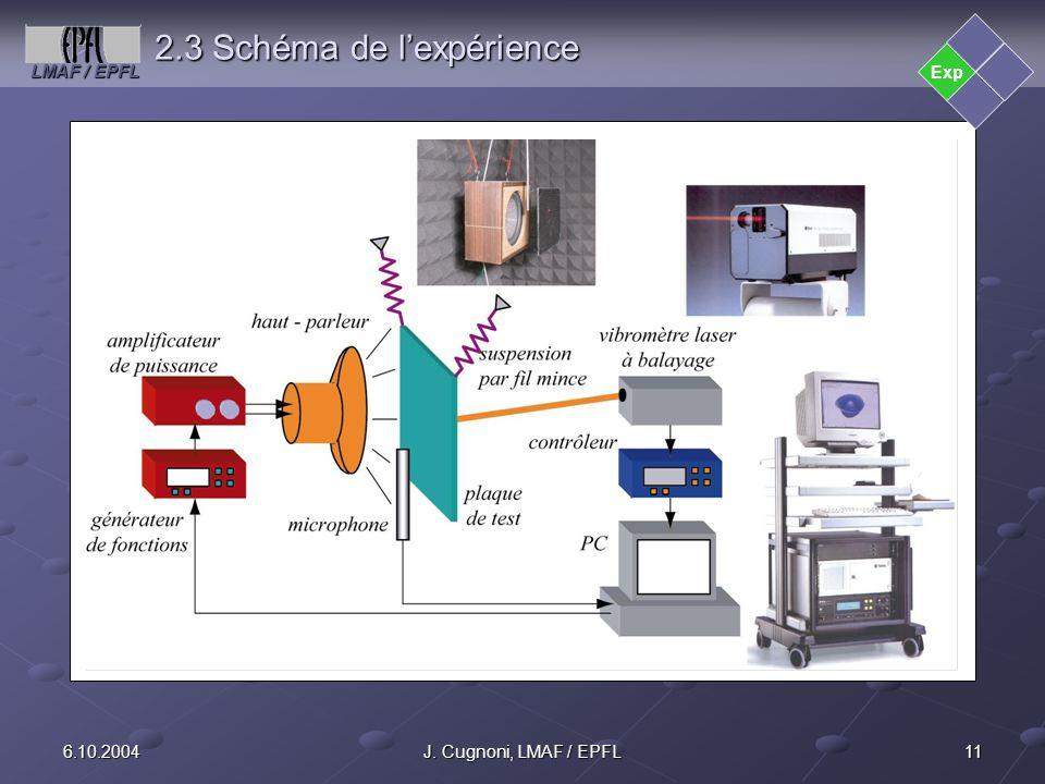 2.3 Schéma de l'expérience
