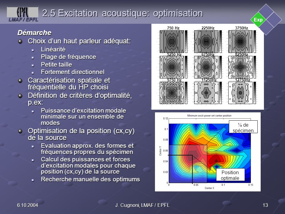 2.5 Excitation acoustique: optimisation
