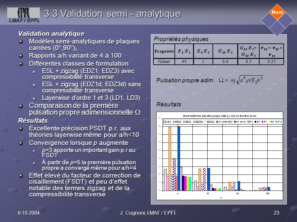 3.3 Validation semi - analytique