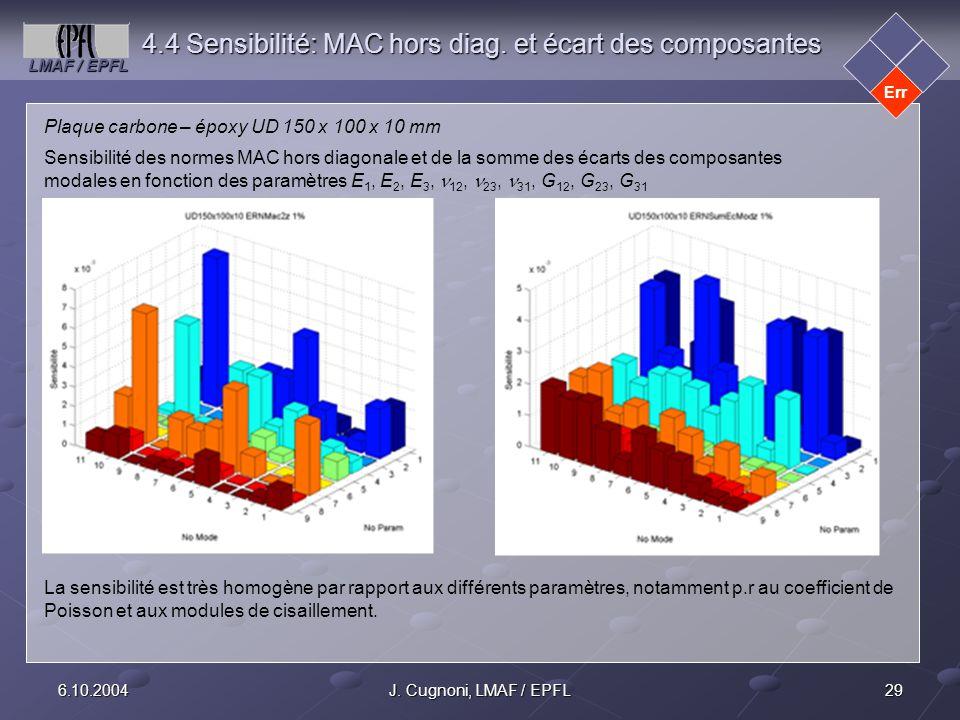 4.4 Sensibilité: MAC hors diag. et écart des composantes