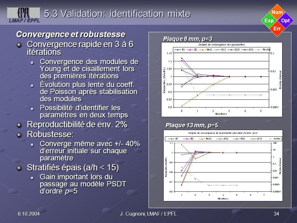 5.3 Validation: identification mixte