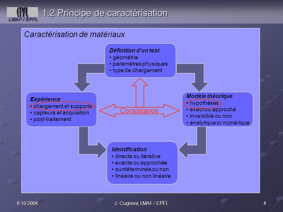 1.2 Principe de caractérisation
