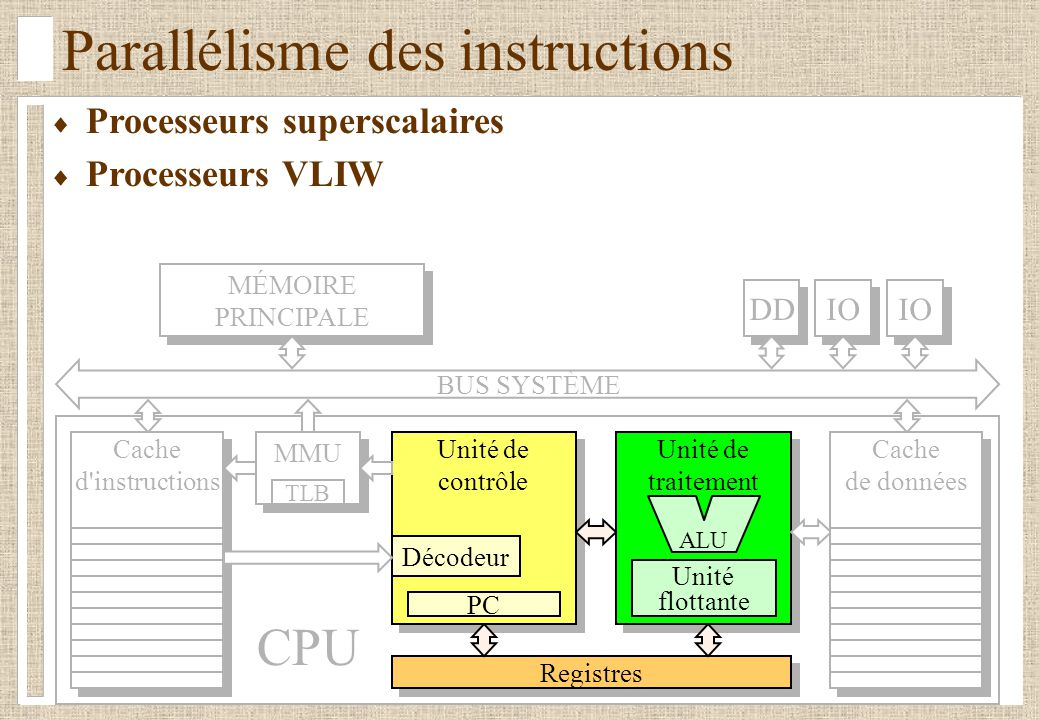 Parallélisme des instructions