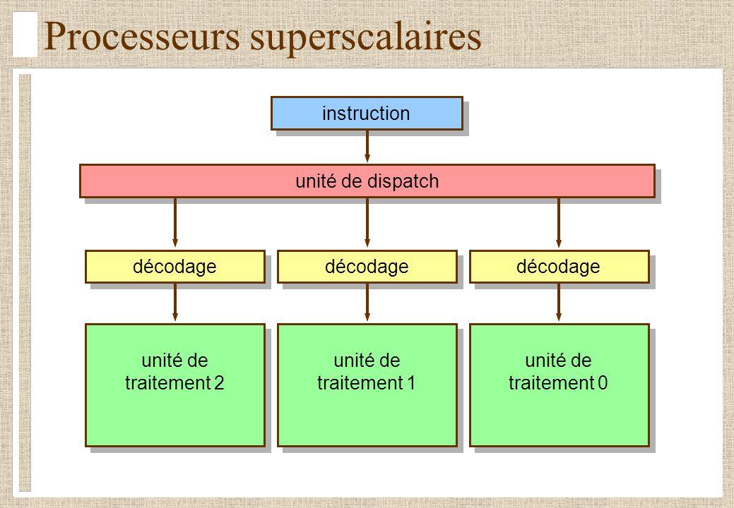 Processeurs superscalaires