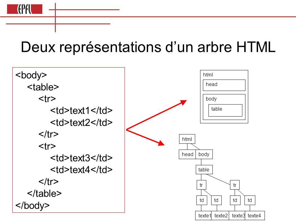 Deux représentations d'un arbre HTML