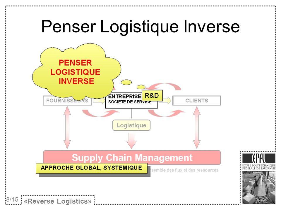 Penser Logistique Inverse