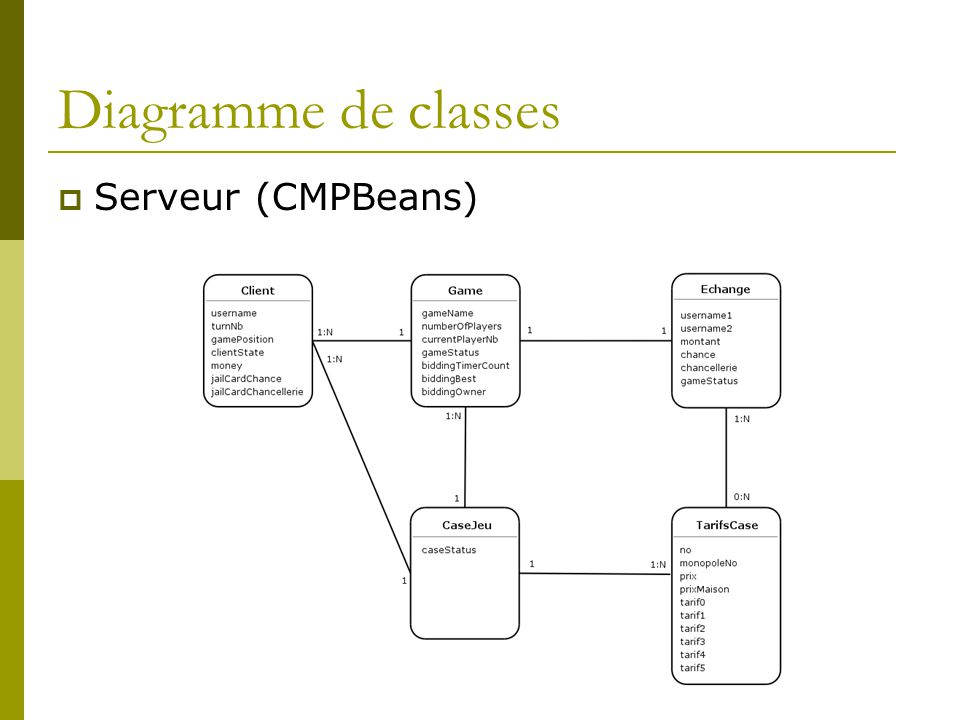 Diagramme de classes Serveur (CMPBeans)