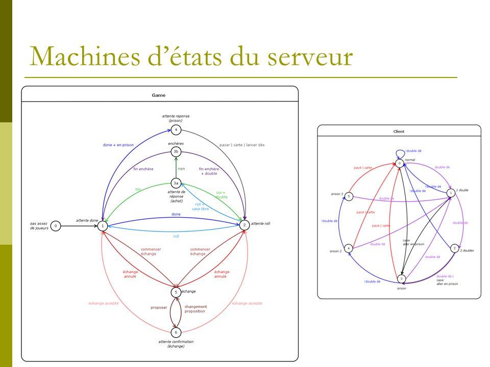 Machines d'états du serveur