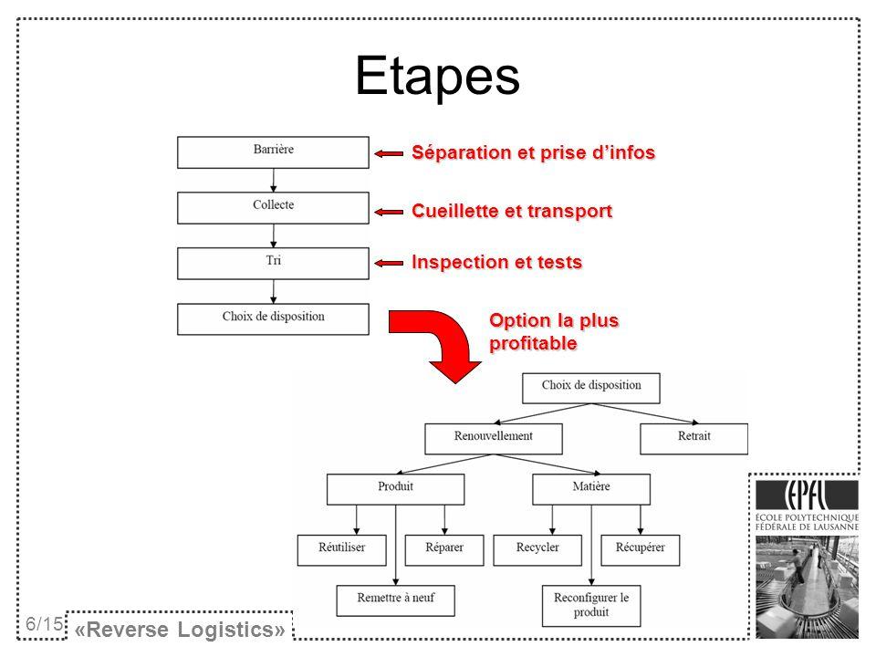 Etapes «Reverse Logistics» Séparation et prise d'infos
