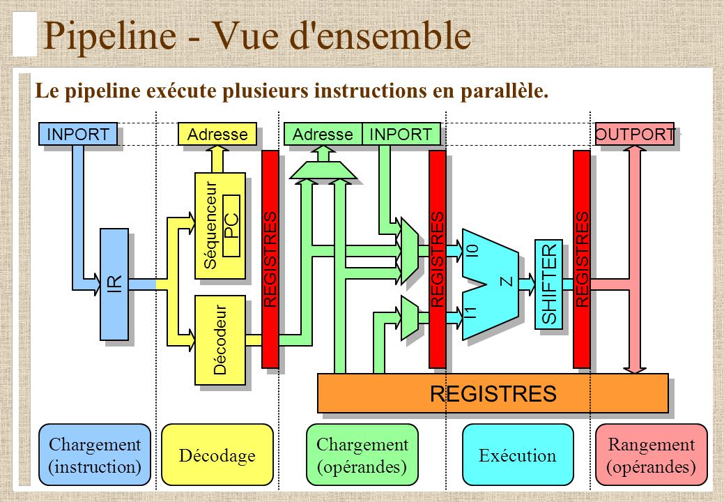 Pipeline - Vue d ensemble