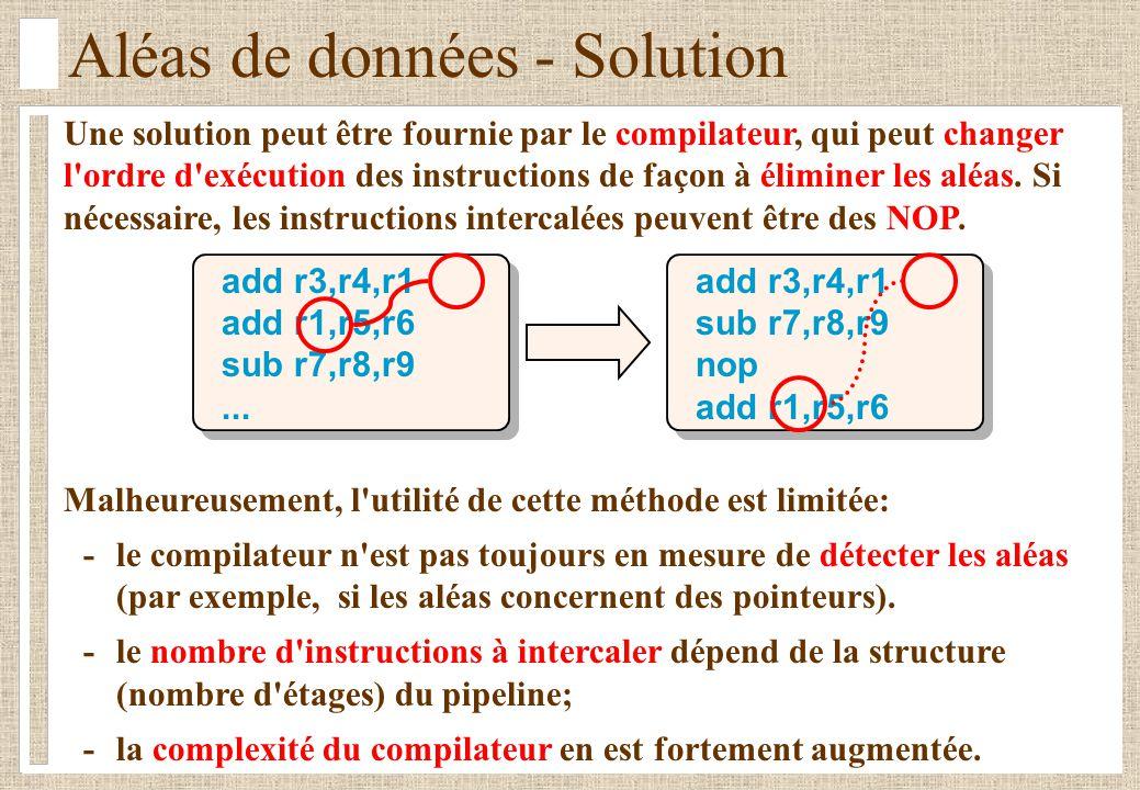 Aléas de données - Solution