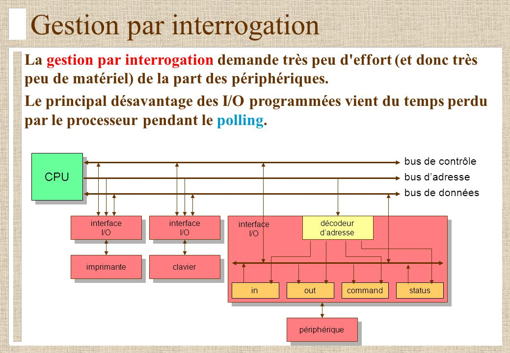 Gestion par interrogation