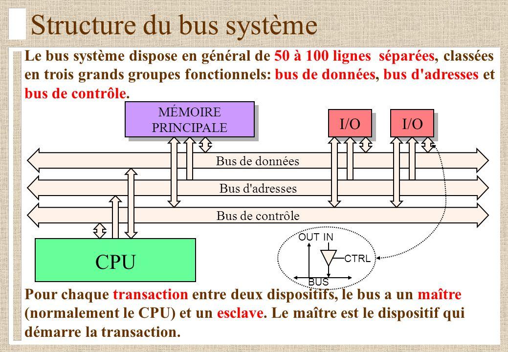 Structure du bus système