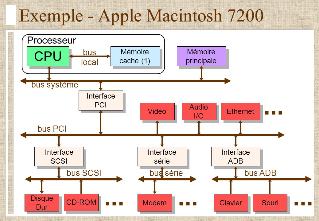 Exemple - Apple Macintosh 7200