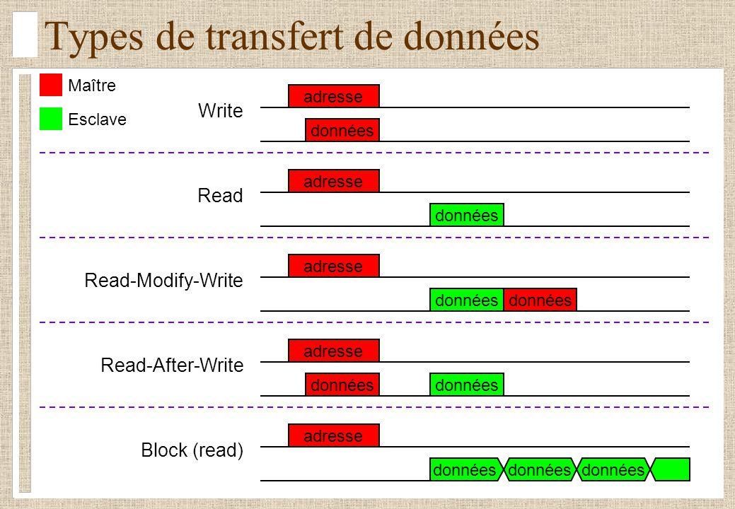 Types de transfert de données