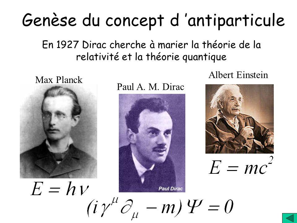 Genèse du concept d 'antiparticule