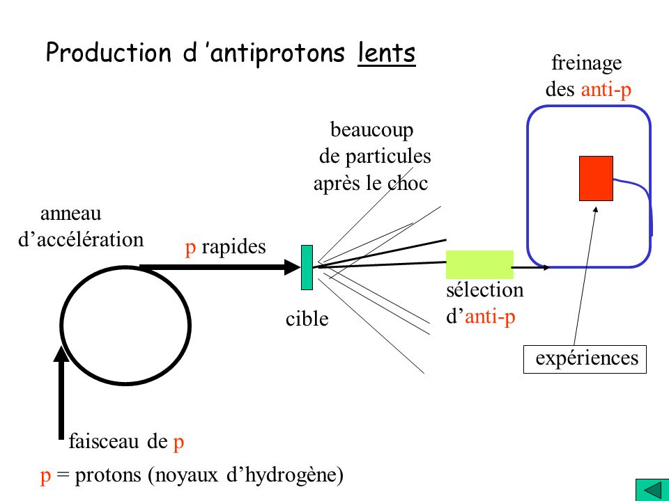 Production d 'antiprotons lents