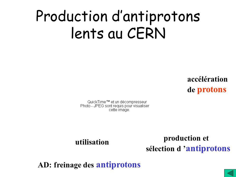 Production d'antiprotons lents au CERN