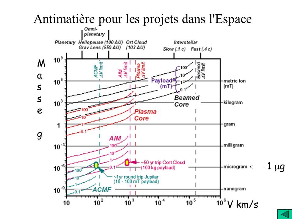 Antimatière pour les projets dans l Espace