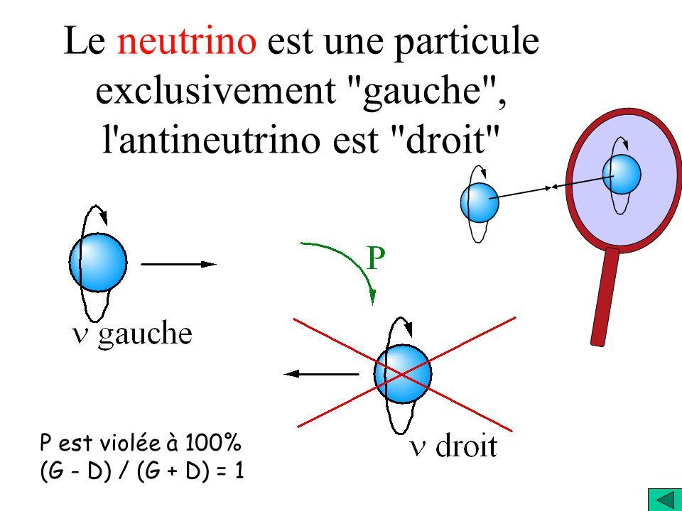 Le neutrino est une particule exclusivement gauche , l antineutrino est droit