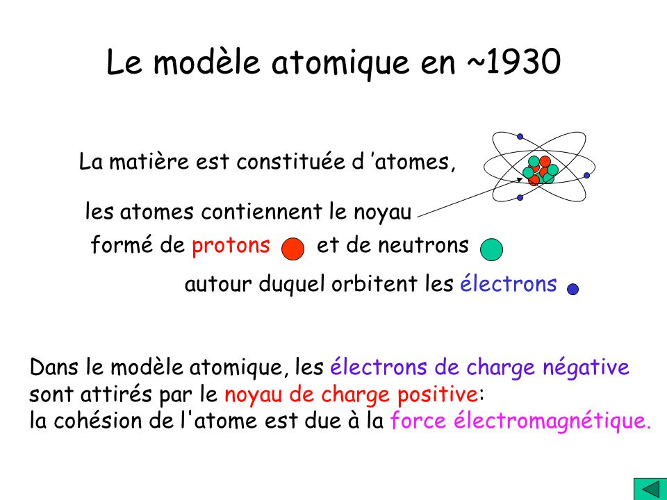 Le modèle atomique en ~1930 La matière est constituée d 'atomes,