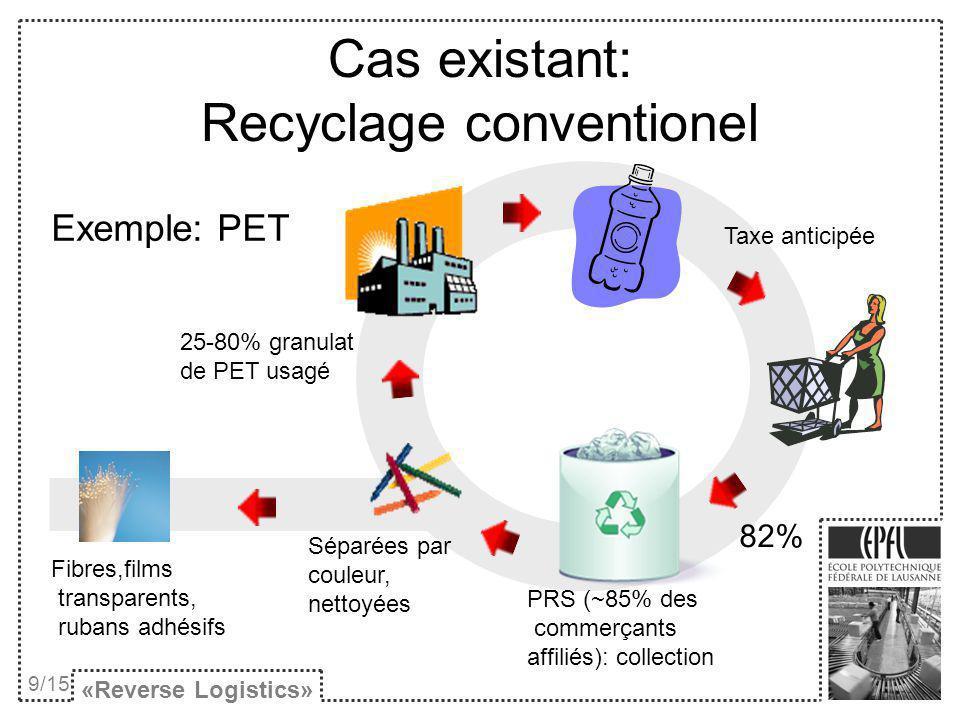 Cas existant: Recyclage conventionel