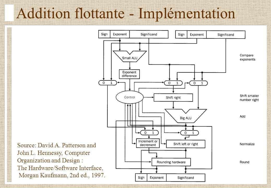 Addition flottante - Implémentation