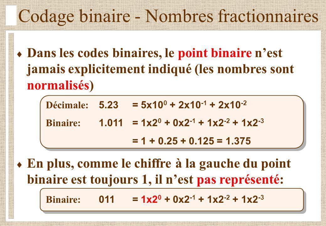 Codage binaire - Nombres fractionnaires