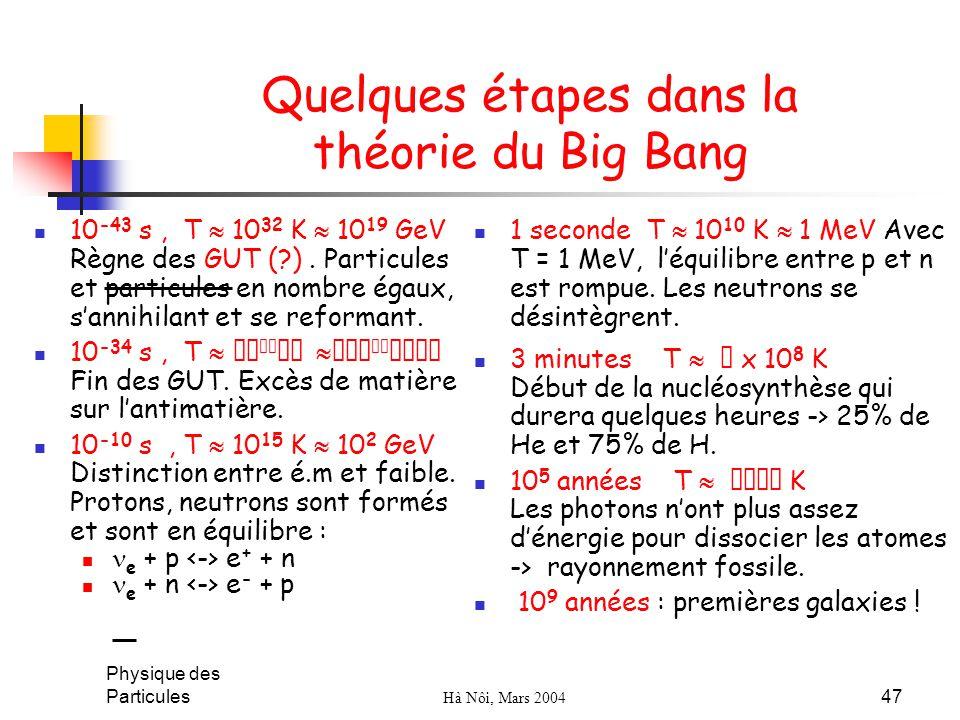 Quelques étapes dans la théorie du Big Bang