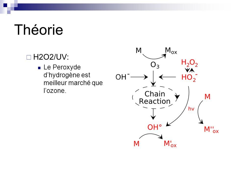 Théorie H2O2/UV: Le Peroxyde d'hydrogène est meilleur marché que l'ozone.