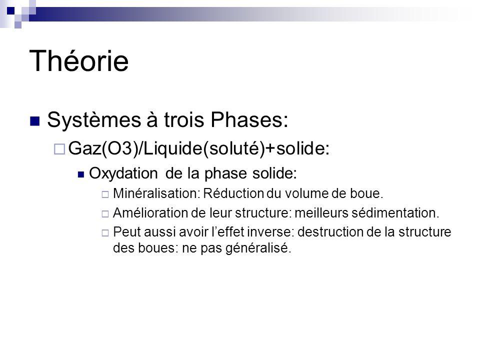 Théorie Systèmes à trois Phases: Gaz(O3)/Liquide(soluté)+solide: