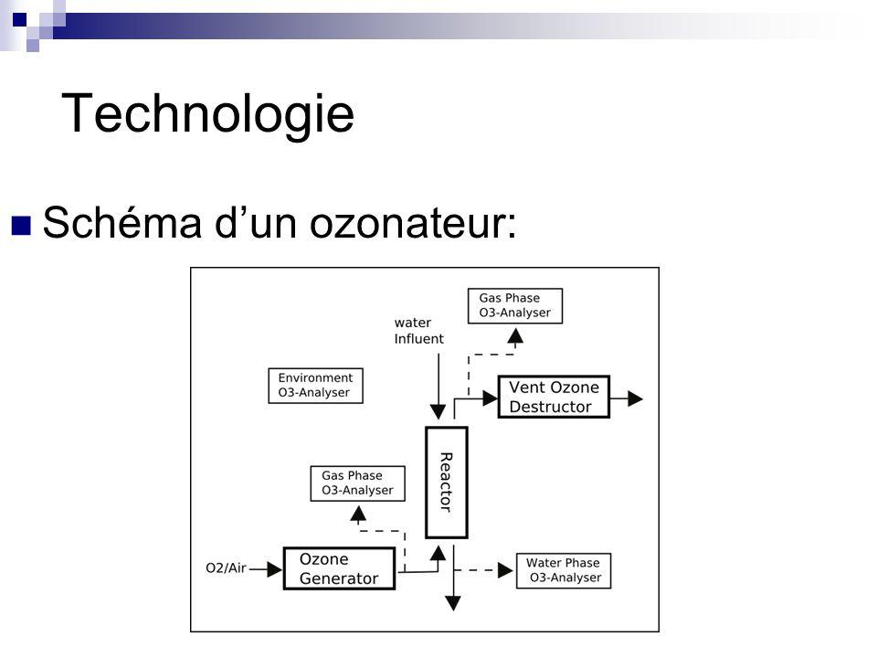 Technologie Schéma d'un ozonateur:
