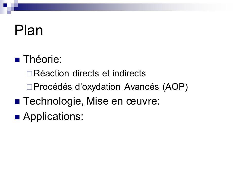 Plan Théorie: Technologie, Mise en œuvre: Applications: