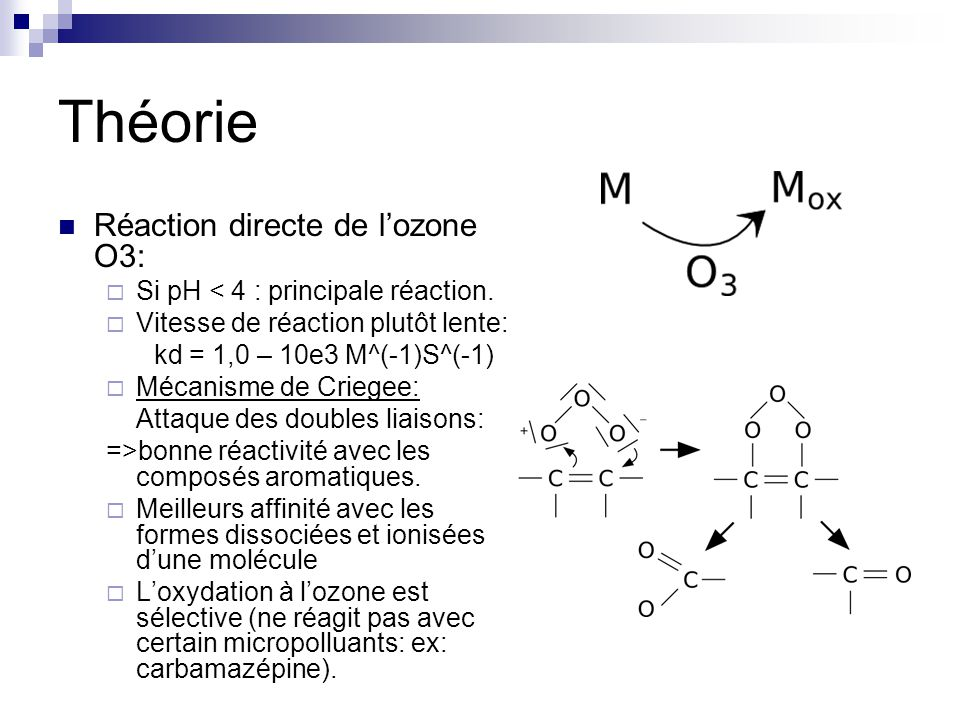 Théorie Réaction directe de l'ozone O3: