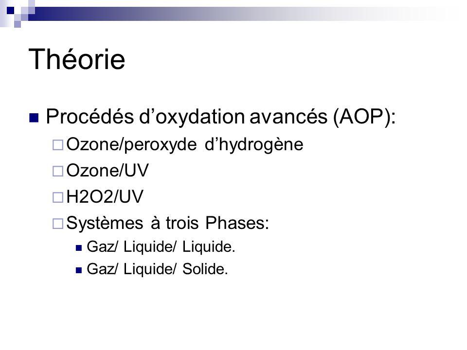 Théorie Procédés d'oxydation avancés (AOP): Ozone/peroxyde d'hydrogène