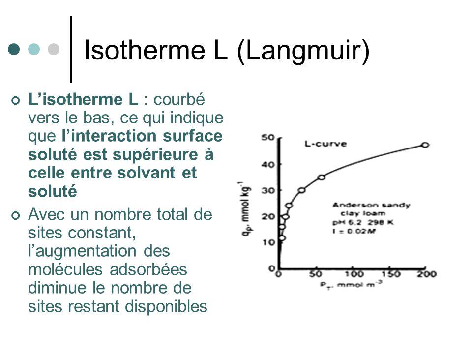 Isotherme L (Langmuir)