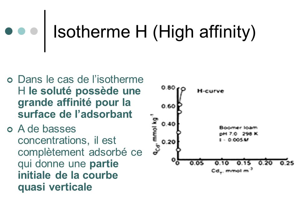 Isotherme H (High affinity)‏