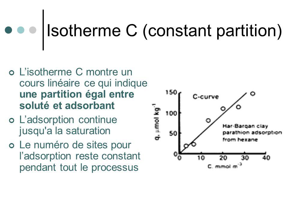 Isotherme C (constant partition)