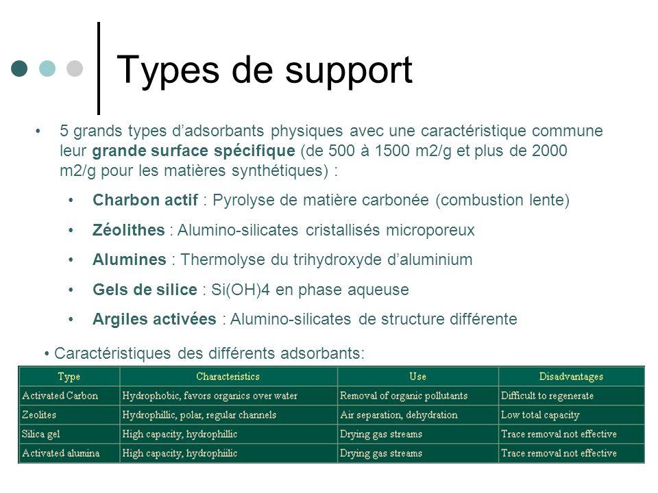 Caractéristiques des différents adsorbants: