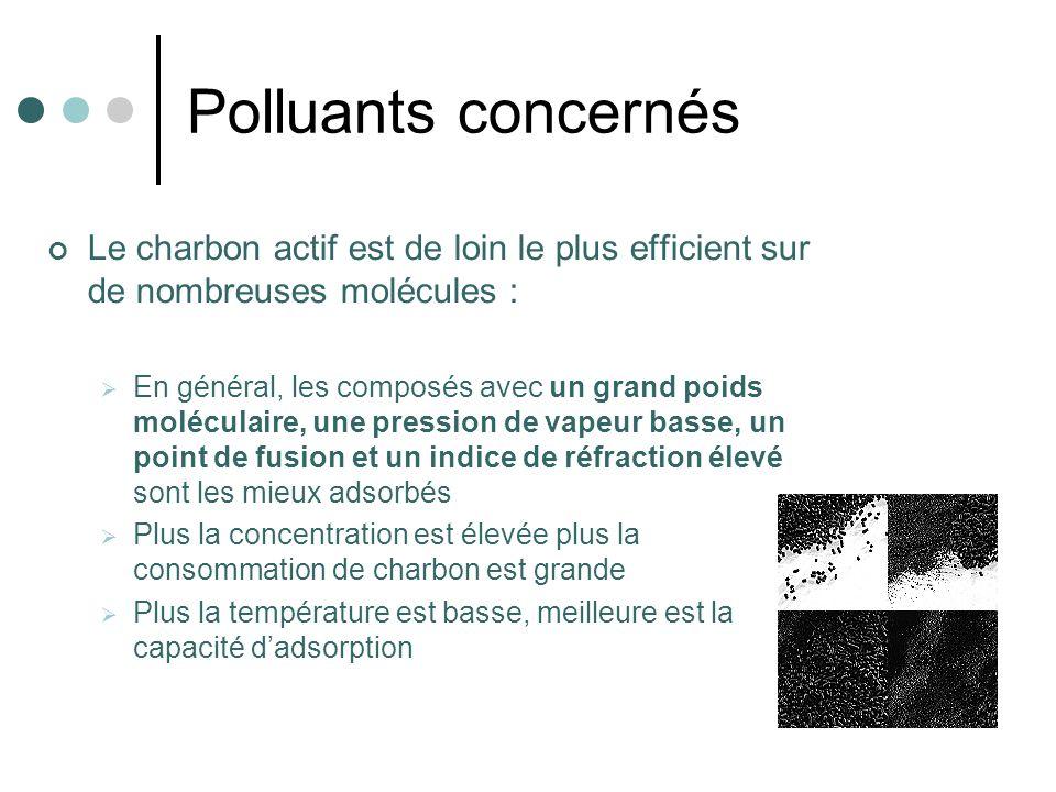 Polluants concernés Le charbon actif est de loin le plus efficient sur de nombreuses molécules :