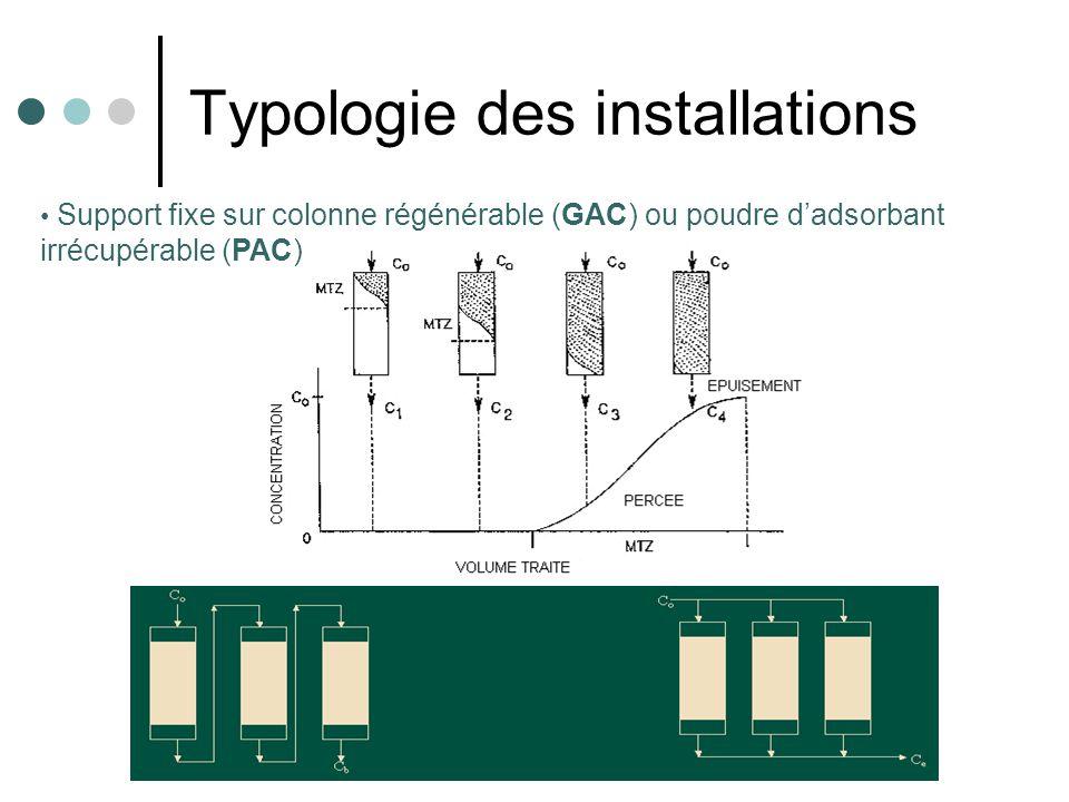 Typologie des installations