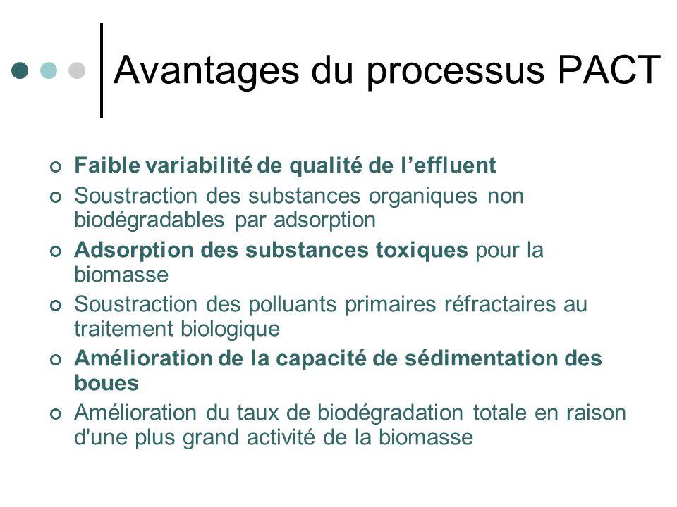 Avantages du processus PACT