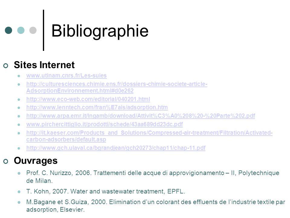 Bibliographie Sites Internet Ouvrages