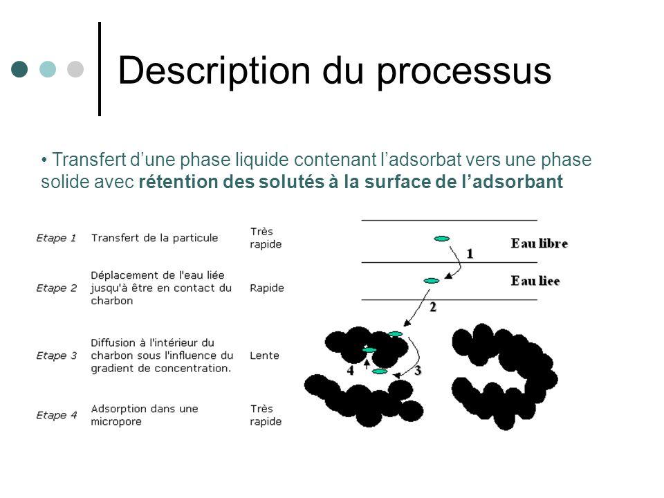 Description du processus