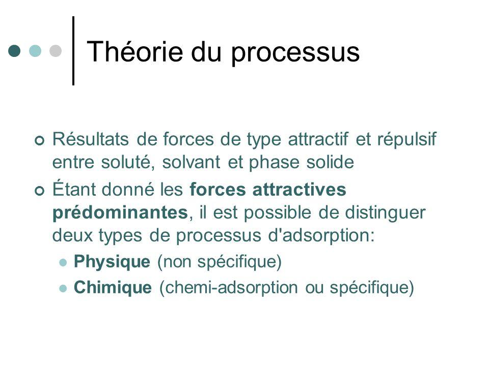 Théorie du processus Résultats de forces de type attractif et répulsif entre soluté, solvant et phase solide.