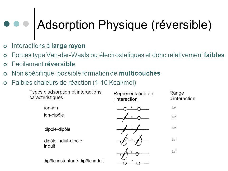 Adsorption Physique (réversible)