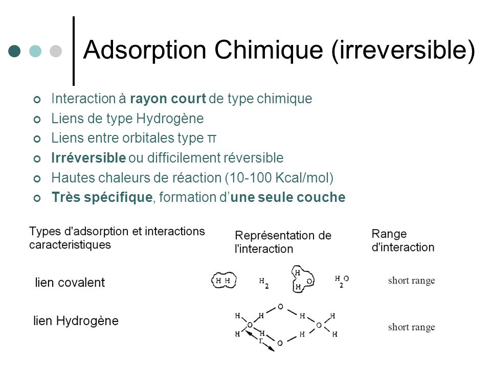 Adsorption Chimique (irreversible)