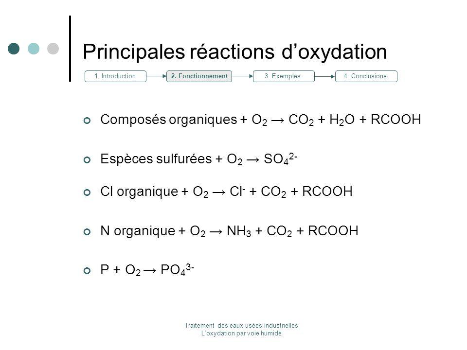 Principales réactions d'oxydation